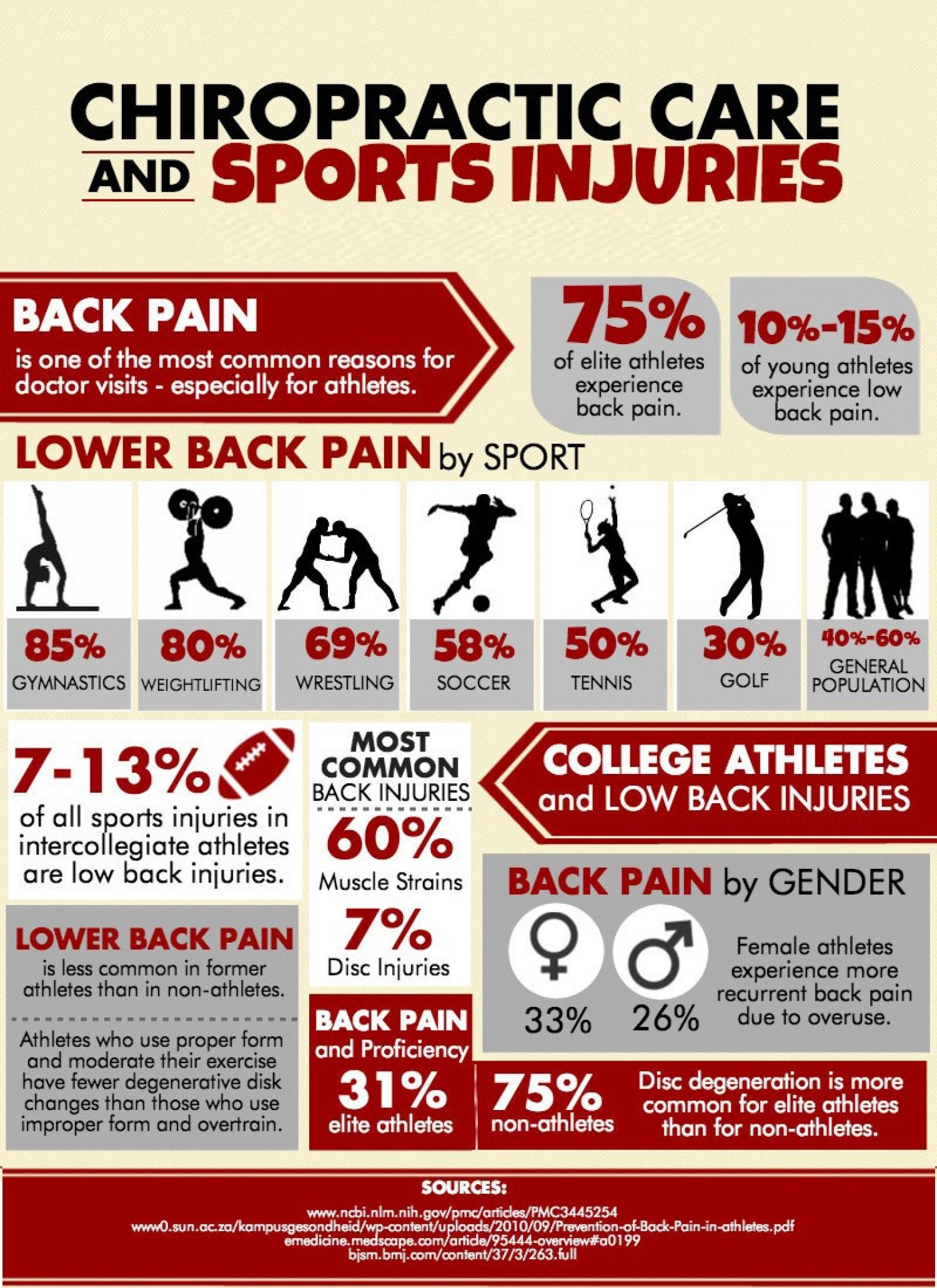 Statistics on low back pain in sports.